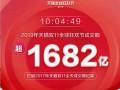 2019年天猫双十一10小时4分49秒破1682亿!
